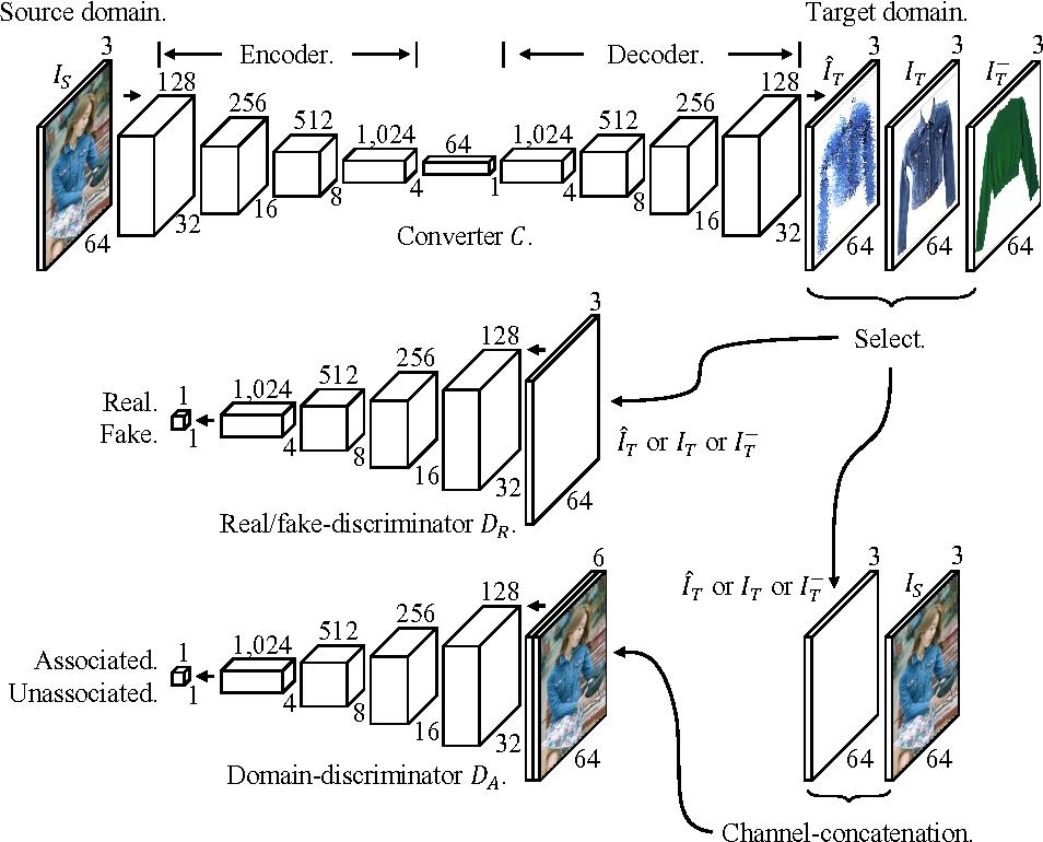 Figure 3 for Pixel-Level Domain Transfer