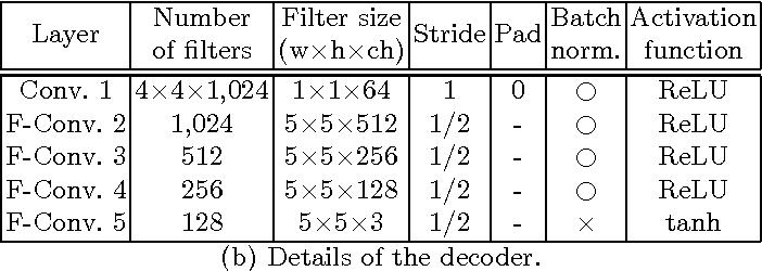 Figure 2 for Pixel-Level Domain Transfer