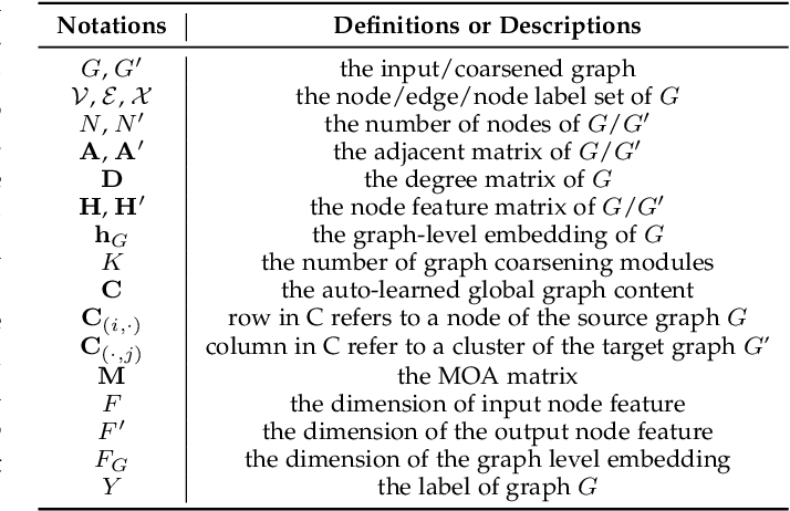 Figure 2 for Hierarchical Adaptive Pooling by Capturing High-order Dependency for Graph Representation Learning