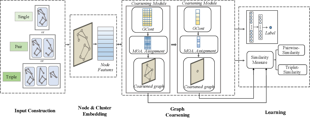 Figure 3 for Hierarchical Adaptive Pooling by Capturing High-order Dependency for Graph Representation Learning
