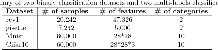 Figure 4 for Efficient Distributed Hessian Free Algorithm for Large-scale Empirical Risk Minimization via Accumulating Sample Strategy