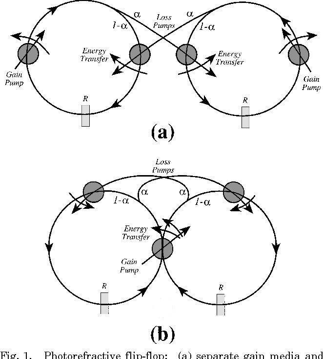 Stability Analysis Of Two Photorefractive Ring Resonator Circuits