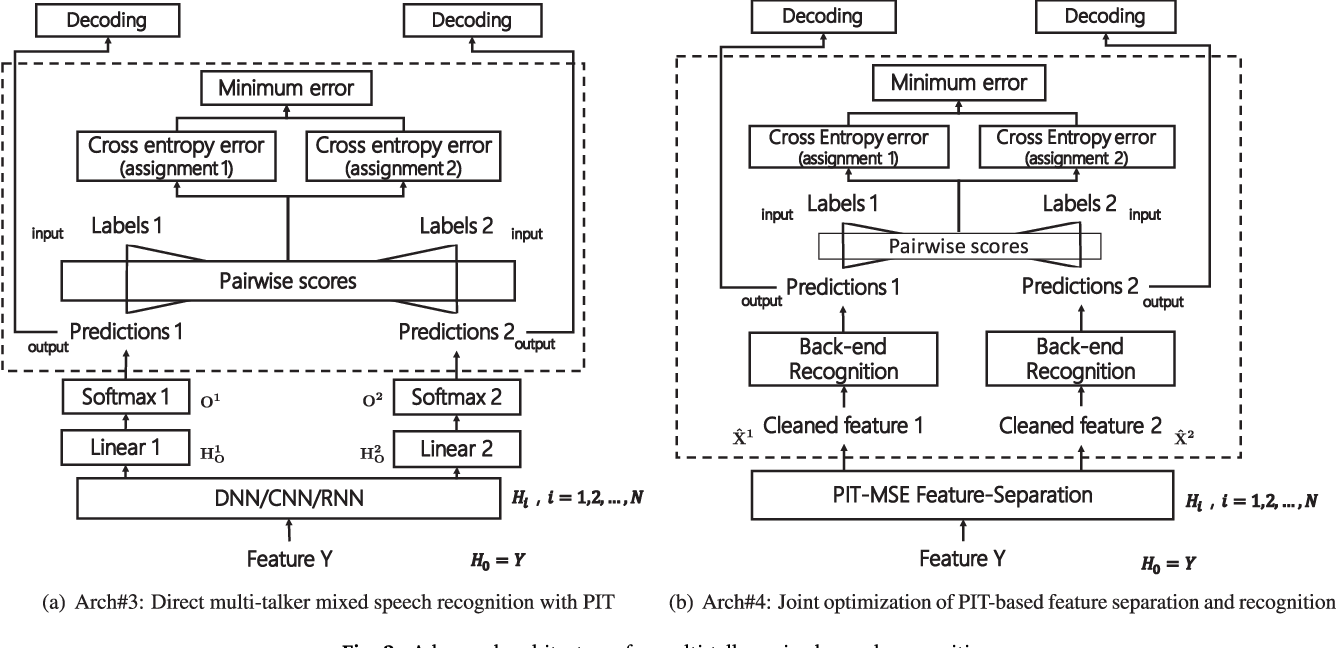 Figure 3 for Single-Channel Multi-talker Speech Recognition with Permutation Invariant Training