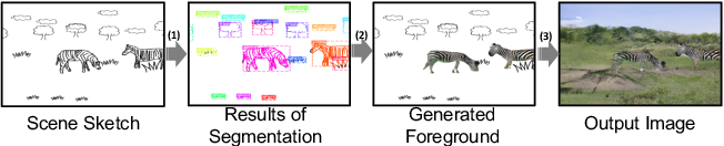 Figure 3 for SketchyCOCO: Image Generation from Freehand Scene Sketches