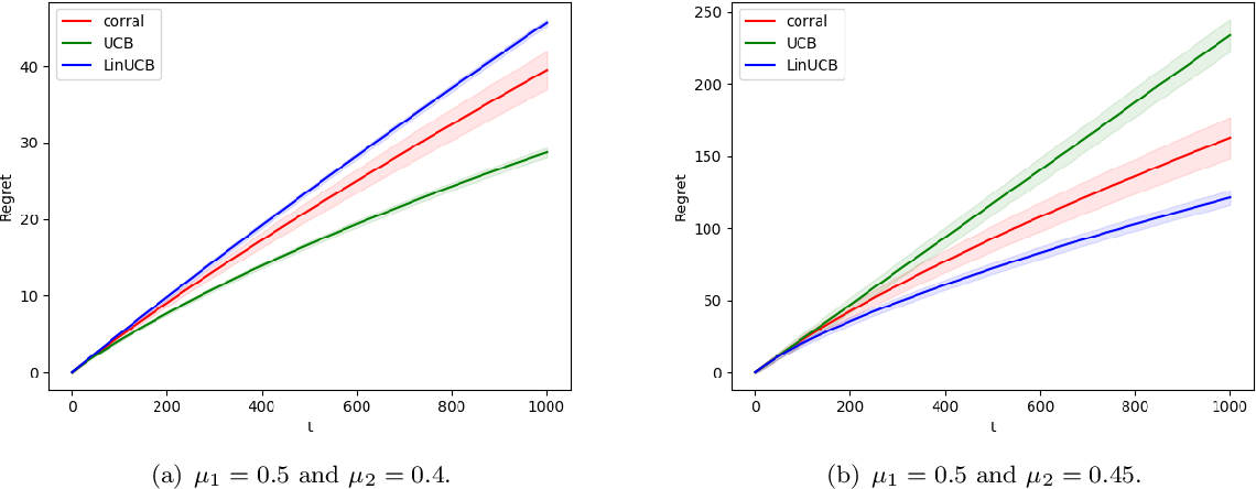 Figure 2 for Model Selection in Contextual Stochastic Bandit Problems