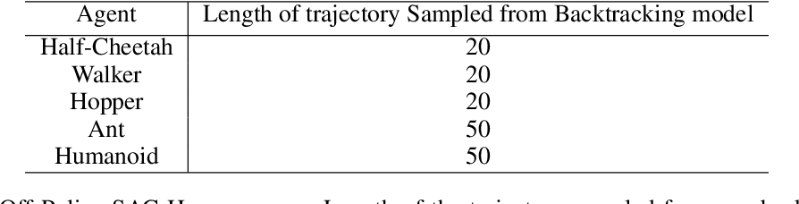 Figure 4 for Recall Traces: Backtracking Models for Efficient Reinforcement Learning