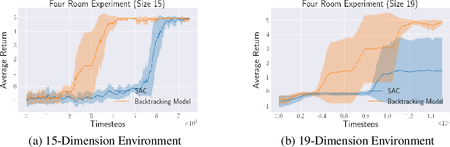 Figure 3 for Recall Traces: Backtracking Models for Efficient Reinforcement Learning
