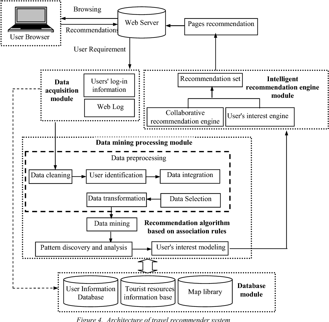 Design and Development of the Travel Recommendation System