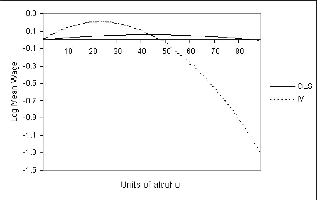 Figure 2: Predicted female alcohol-mean wage pro…les