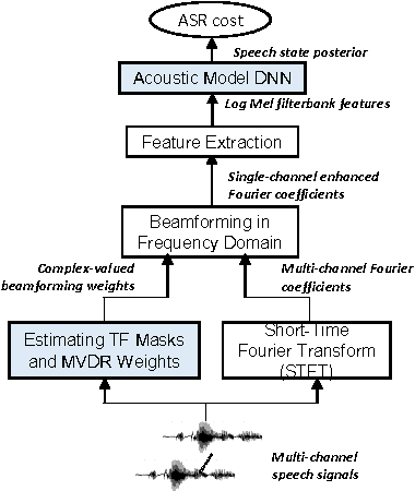 Table 1 from On time-frequency mask estimation for MVDR beamforming