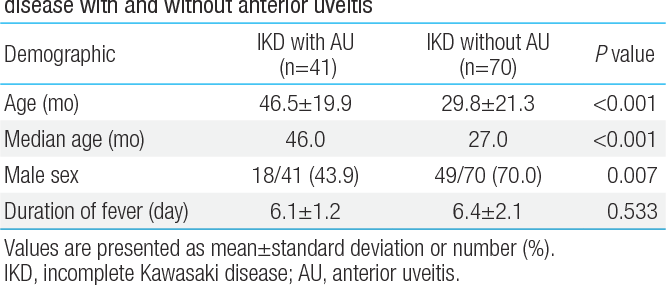 Usefulness of anterior uveitis as an additional tool for diagnosing