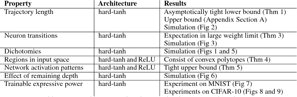 Figure 2 for On the Expressive Power of Deep Neural Networks