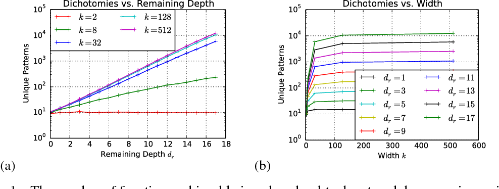 Figure 1 for On the Expressive Power of Deep Neural Networks