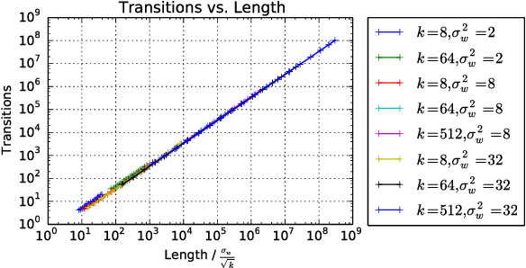Figure 4 for On the Expressive Power of Deep Neural Networks