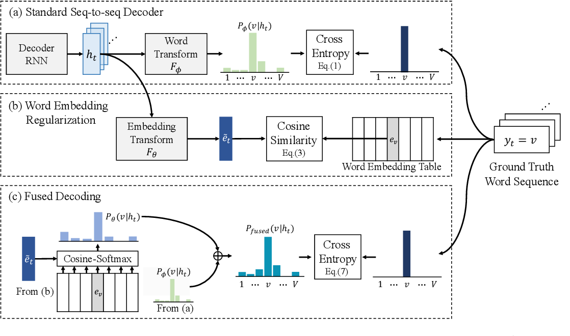 Figure 1 for Sequence-to-sequence Automatic Speech Recognition with Word Embedding Regularization and Fused Decoding