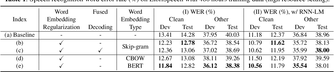 Figure 2 for Sequence-to-sequence Automatic Speech Recognition with Word Embedding Regularization and Fused Decoding