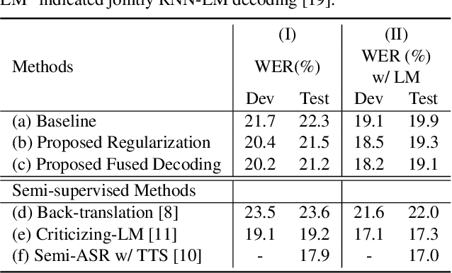 Figure 3 for Sequence-to-sequence Automatic Speech Recognition with Word Embedding Regularization and Fused Decoding