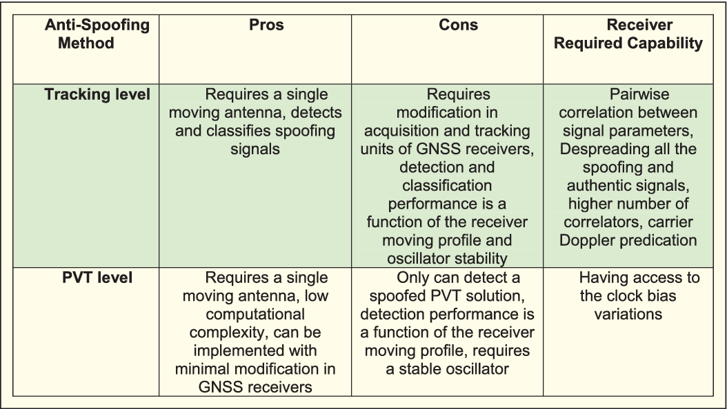 Table 2 from Overview of Spatial Processing Approaches for GNSS