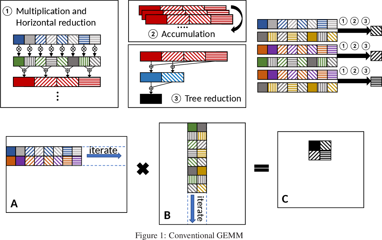 Figure 1 for NGEMM: Optimizing GEMM for Deep Learning via Compiler-based Techniques