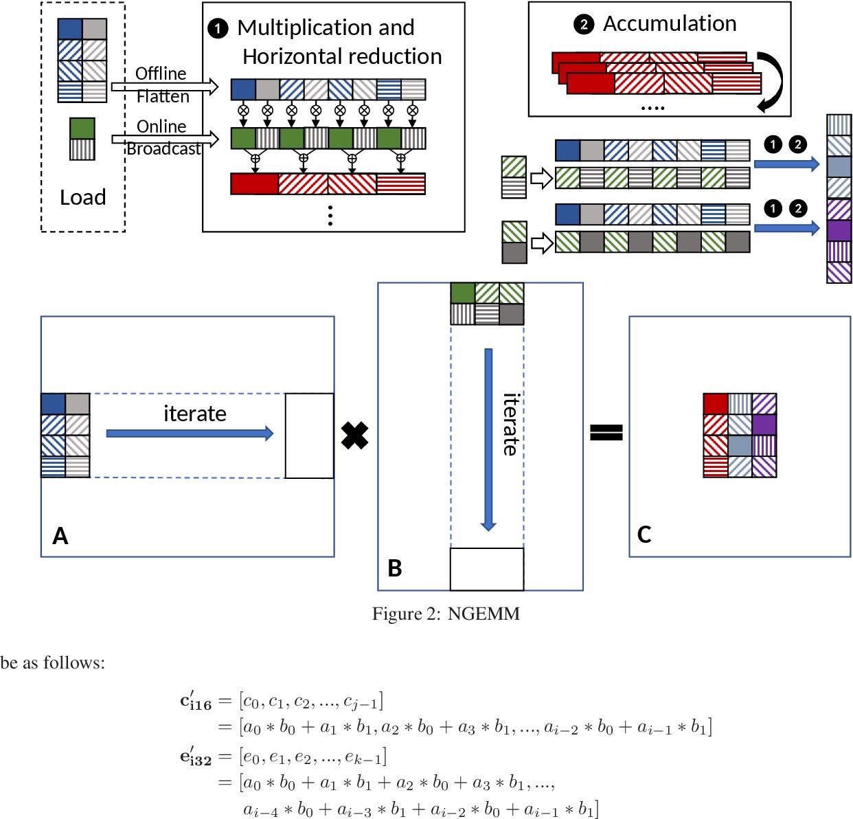 Figure 2 for NGEMM: Optimizing GEMM for Deep Learning via Compiler-based Techniques