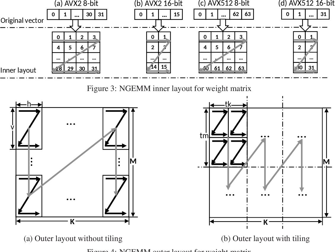 Figure 3 for NGEMM: Optimizing GEMM for Deep Learning via Compiler-based Techniques