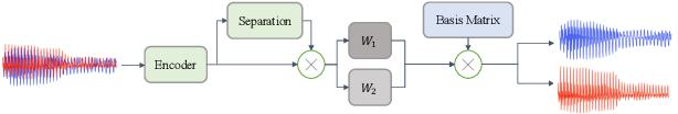 Figure 1 for Basis-MelGAN: Efficient Neural Vocoder Based on Audio Decomposition
