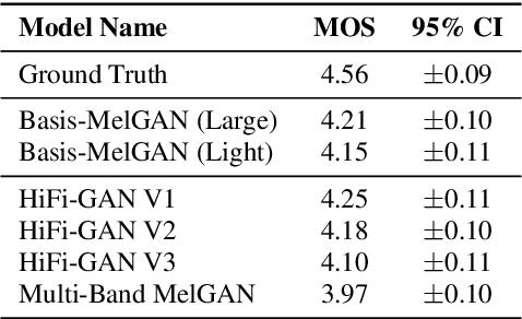 Figure 2 for Basis-MelGAN: Efficient Neural Vocoder Based on Audio Decomposition