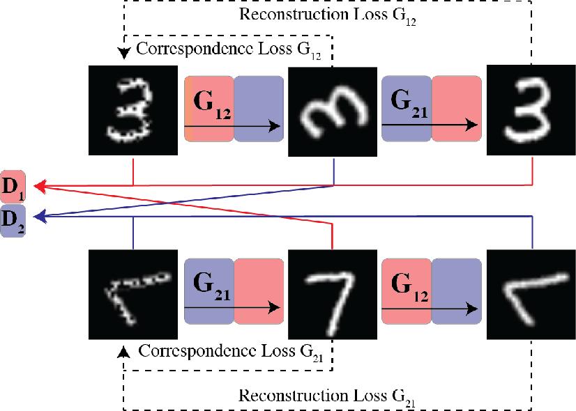 Figure 2 for MAGAN: Aligning Biological Manifolds