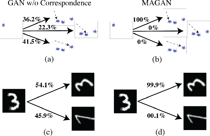 Figure 4 for MAGAN: Aligning Biological Manifolds