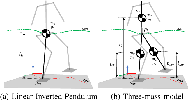 Figure 1 for A Robust Model-Based Biped Locomotion Framework Based on Three-Mass Model: From Planning to Control