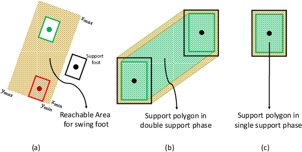 Figure 2 for A Robust Model-Based Biped Locomotion Framework Based on Three-Mass Model: From Planning to Control