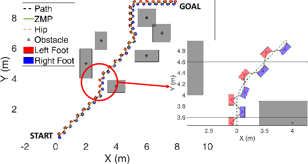 Figure 3 for A Robust Model-Based Biped Locomotion Framework Based on Three-Mass Model: From Planning to Control