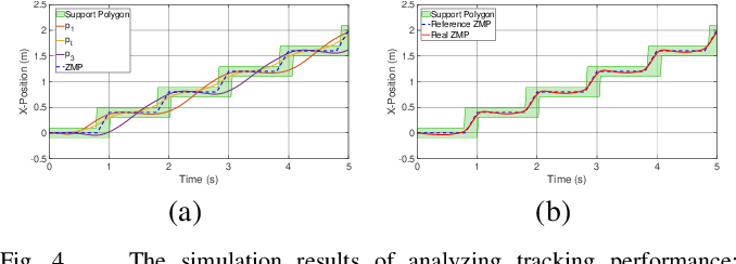 Figure 4 for A Robust Model-Based Biped Locomotion Framework Based on Three-Mass Model: From Planning to Control
