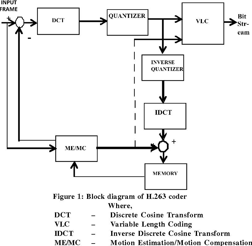 figure 1 from evaluation of deblocking filter for h 263 video Problem Solution Diagram figure 1 block diagram of h 263 coder where, dct \u2013 discrete cosine