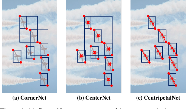 Figure 1 for CentripetalNet: Pursuing High-quality Keypoint Pairs for Object Detection