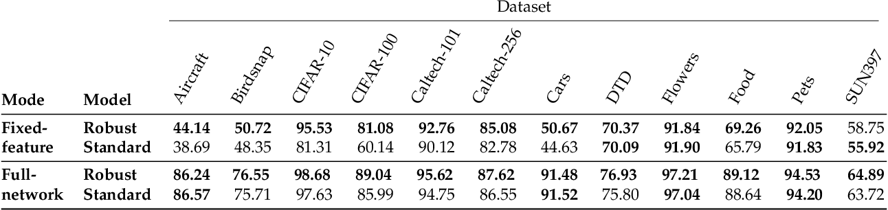 Figure 1 for Do Adversarially Robust ImageNet Models Transfer Better?