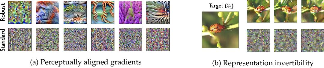 Figure 2 for Do Adversarially Robust ImageNet Models Transfer Better?