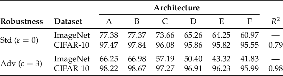 Figure 4 for Do Adversarially Robust ImageNet Models Transfer Better?