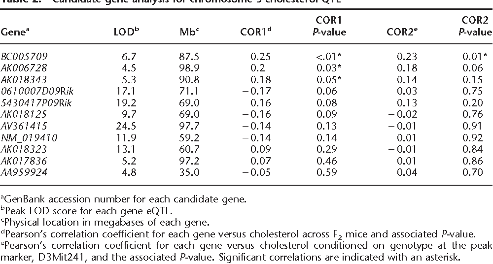 Table 2 from Cis-acting expression quantitative trait loci in mice