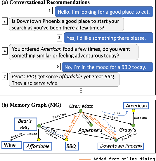 Figure 1 for User Memory Reasoning for Conversational Recommendation