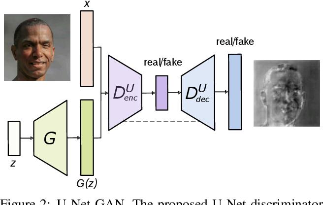 Figure 2 for A U-Net Based Discriminator for Generative Adversarial Networks