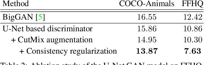 Figure 3 for A U-Net Based Discriminator for Generative Adversarial Networks
