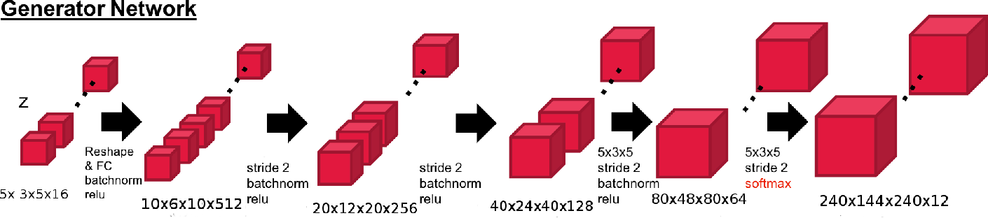 Figure 2 for Auto-Encoding Progressive Generative Adversarial Networks For 3D Multi Object Scenes