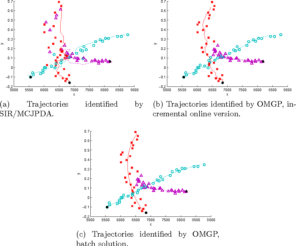 Figure 4 for Overlapping Mixtures of Gaussian Processes for the Data Association Problem