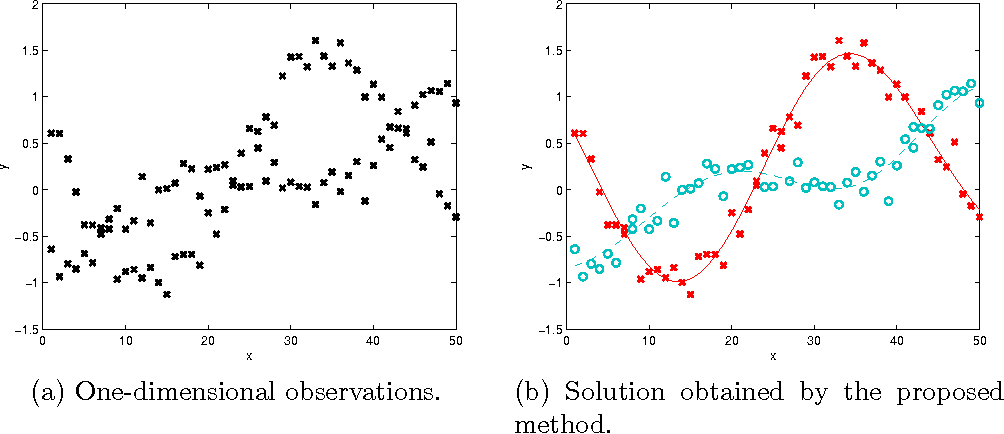 Figure 1 for Overlapping Mixtures of Gaussian Processes for the Data Association Problem