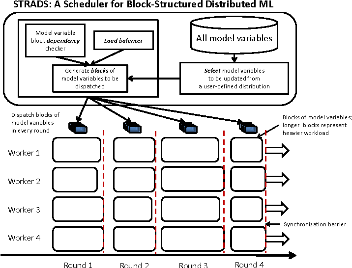 Figure 3 for Structure-Aware Dynamic Scheduler for Parallel Machine Learning