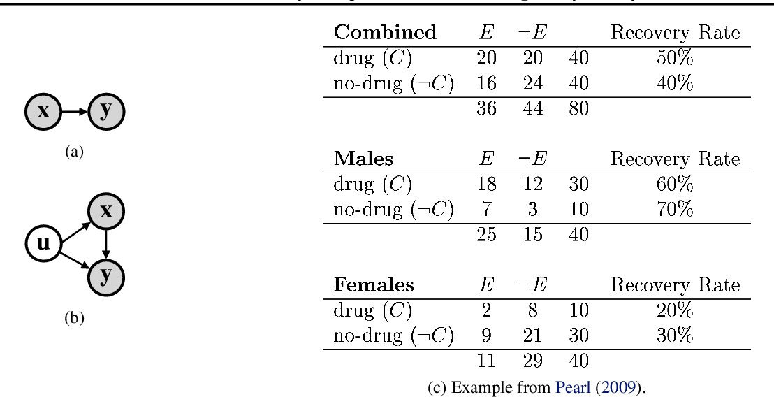 Figure 2 for Causal World Models by Unsupervised Deconfounding of Physical Dynamics
