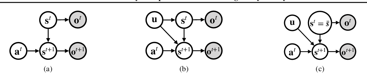 Figure 1 for Causal World Models by Unsupervised Deconfounding of Physical Dynamics