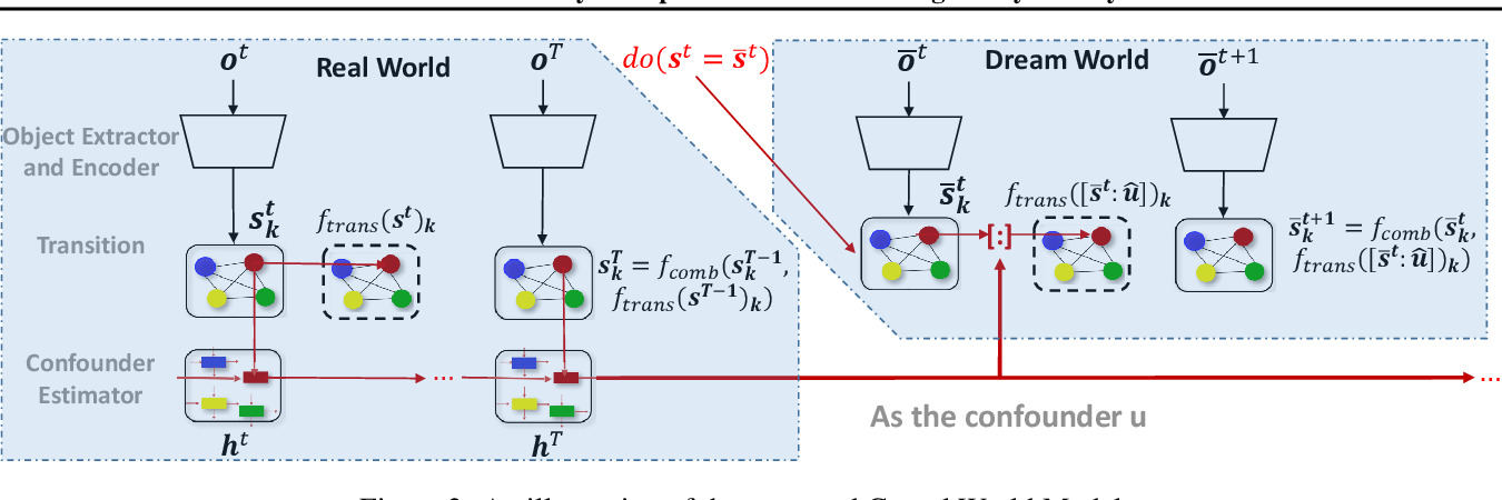 Figure 3 for Causal World Models by Unsupervised Deconfounding of Physical Dynamics