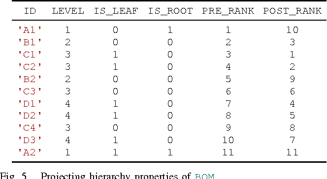Figure 5 from Supporting hierarchical data in SAP HANA